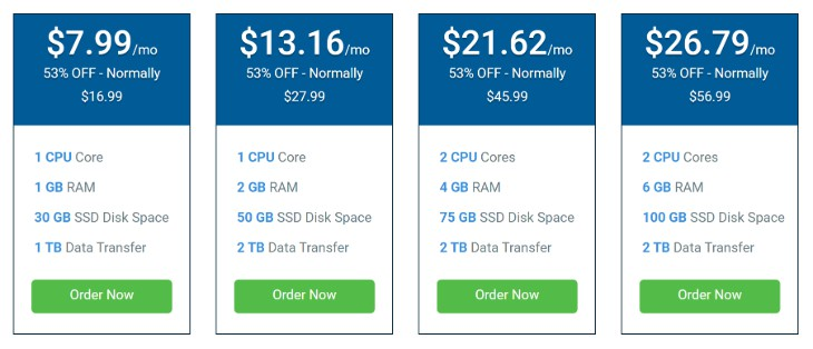 Illustrating the Pricing Plans of Hostwinds Managed Windows VPS Hosting