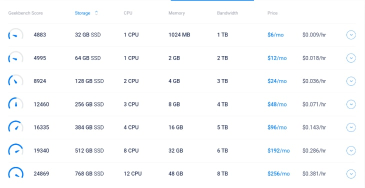 Illustrating the Pricing Plans of Vultr's High Frequency Compute Windows Hosting Service