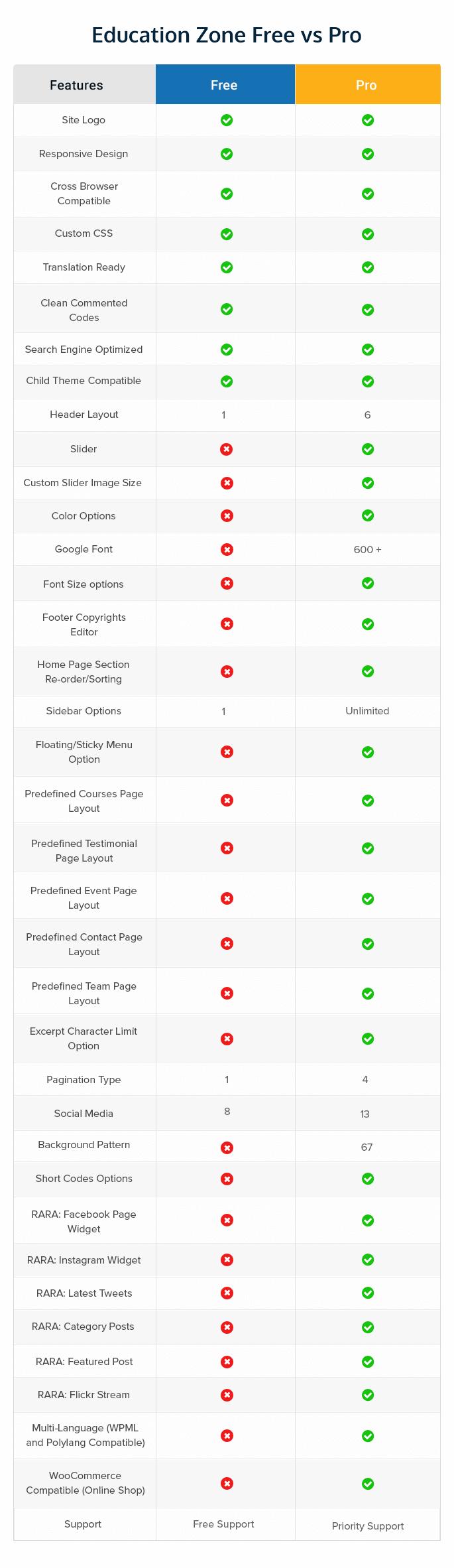 Education zone free vs pro comparison Table