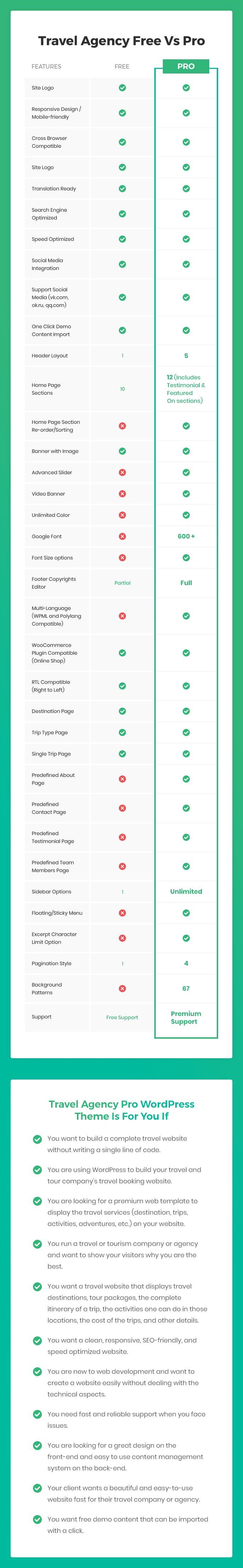 Travel Agency Free Vs Pro theme comparison chart